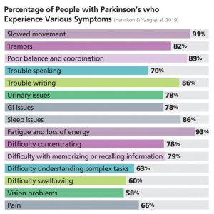 Percentage of people with Parkinson's who experience various symptoms