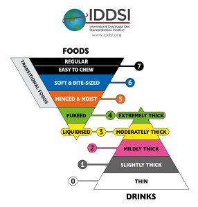 The International Dysphagia Diet Standardisation Initiative 2016